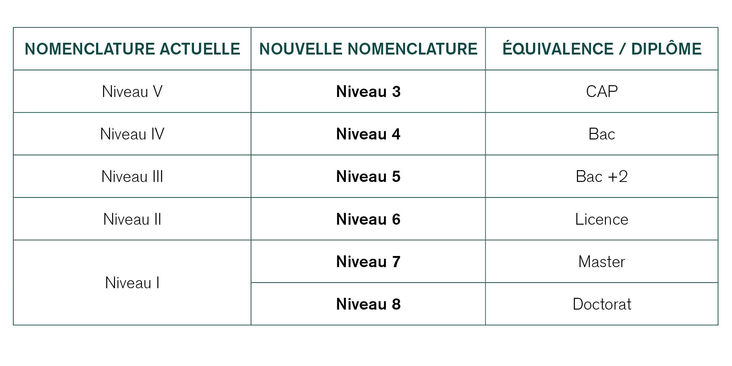 nomenclature-diplomes-2019