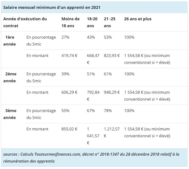 Salaire mensuel minimum d'un apprenti en 2021