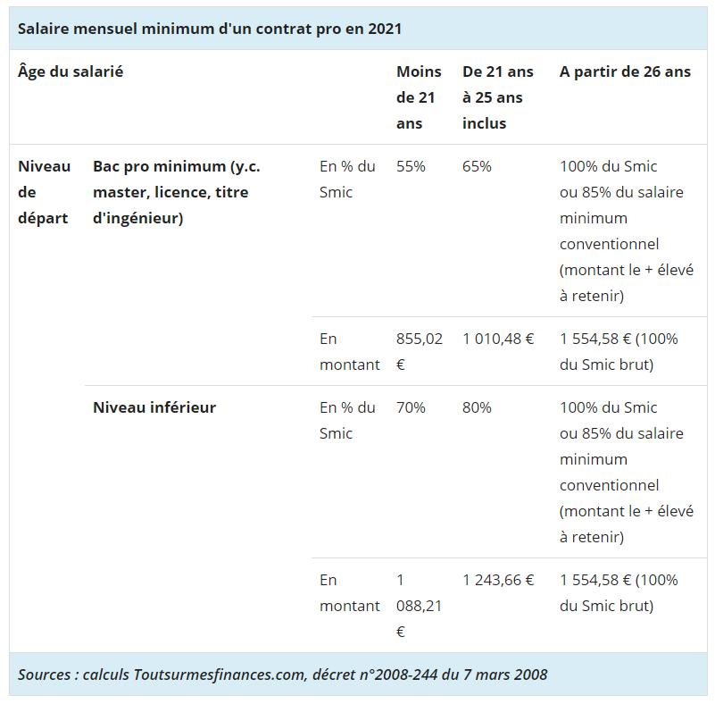 Salaire mensuel minimum d'un contrat pro en 2021